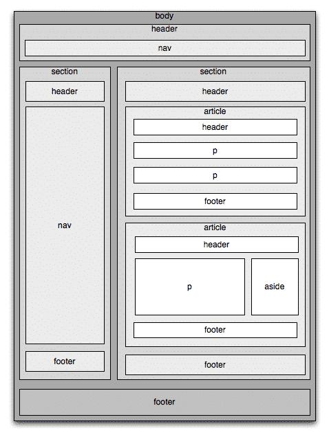 html5-elements